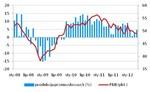 Zaskakujący wzrost produkcji przemysłowej, co na to RPP?